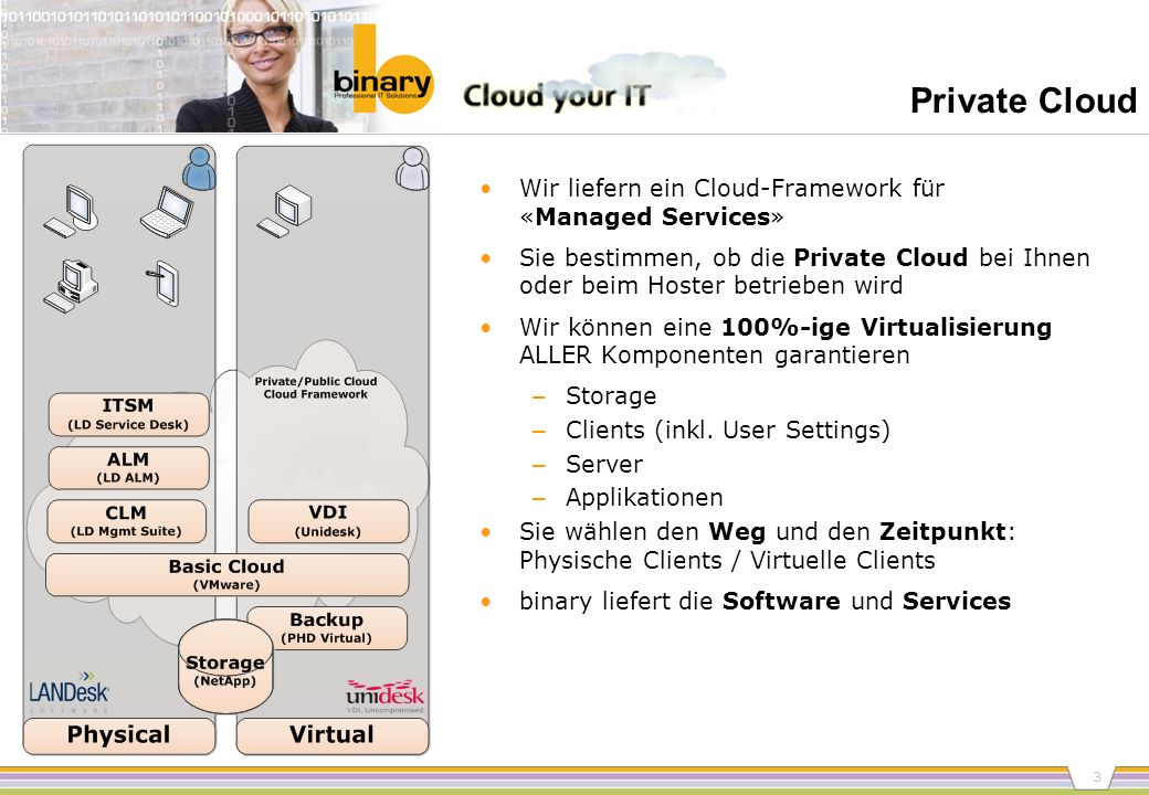 Private Cloud Wir liefern ein Cloud-Framework für «Managed Services»