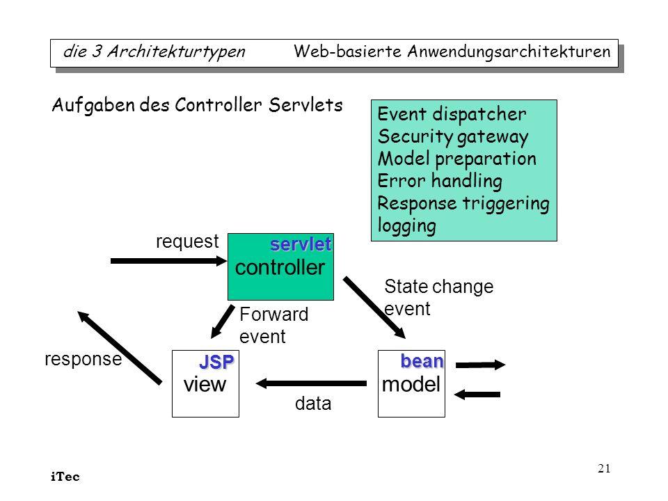controller view model Aufgaben des Controller Servlets
