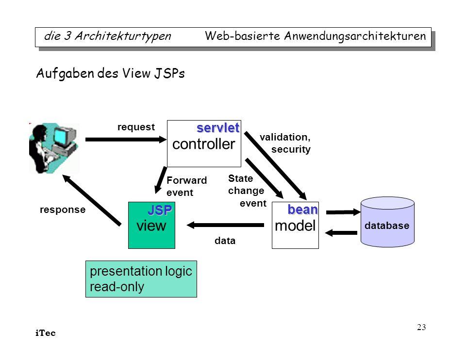controller view model Aufgaben des View JSPs servlet JSP bean