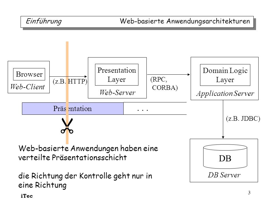  . . . DB Presentation Domain Logic Browser Layer Layer Web-Client