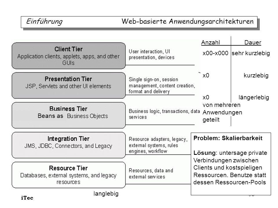 Einführung Web-basierte Anwendungsarchitekturen