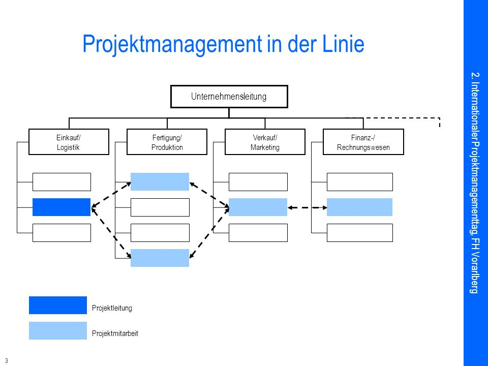 Projektmanagement in der Linie
