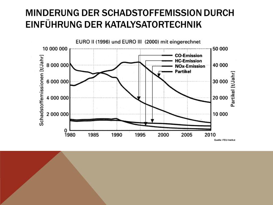 Minderung der Schadstoffemission durch Einführung der Katalysatortechnik