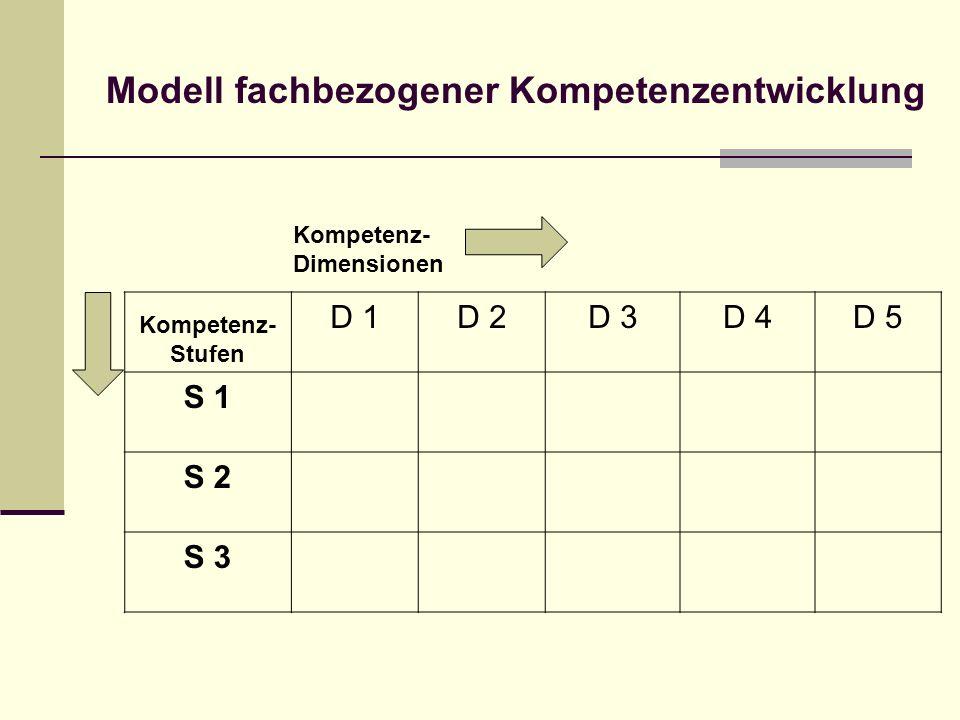 Modell fachbezogener Kompetenzentwicklung