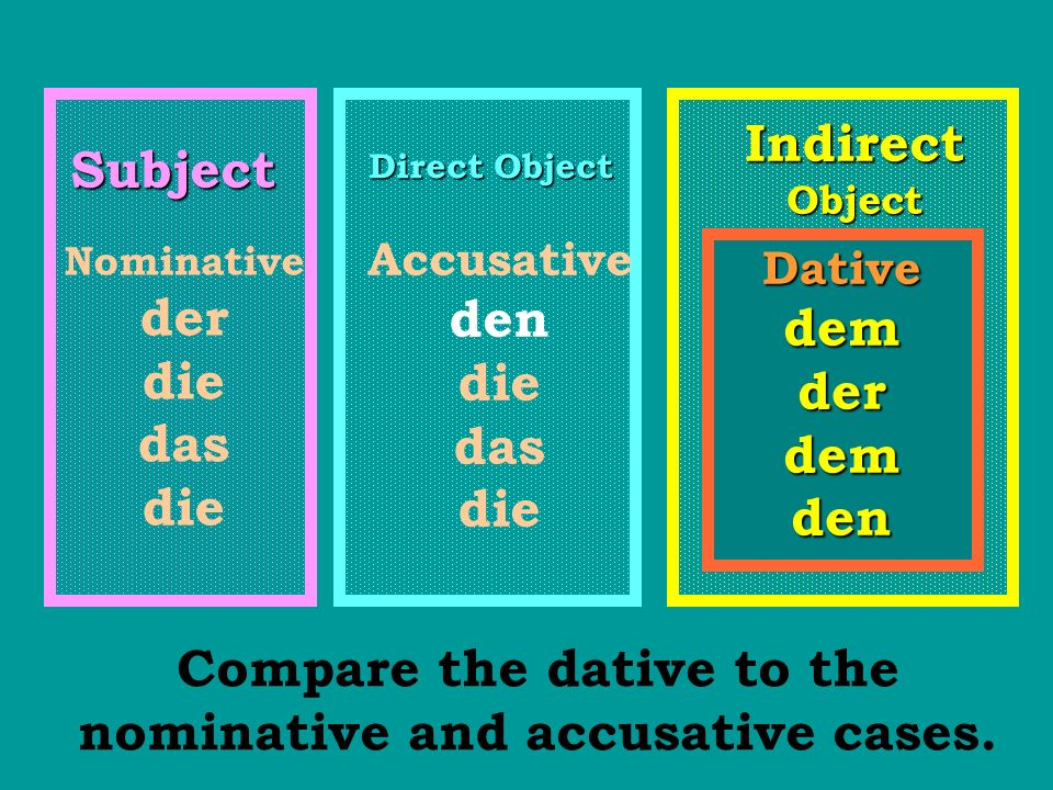 Compare the dative to the nominative and accusative cases.