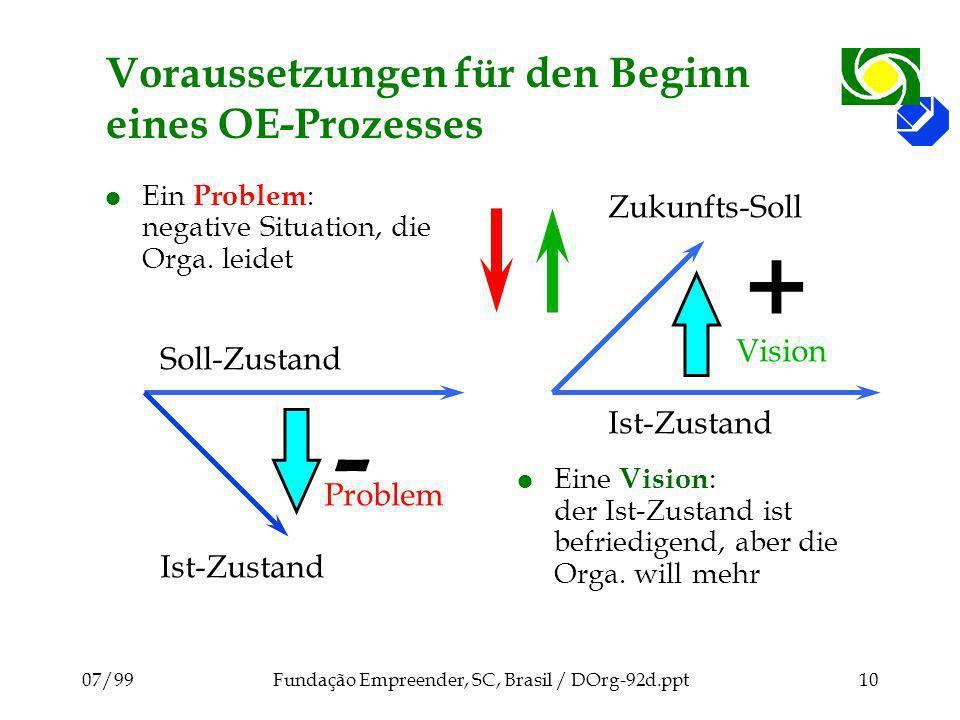 Voraussetzungen für den Beginn eines OE-Prozesses