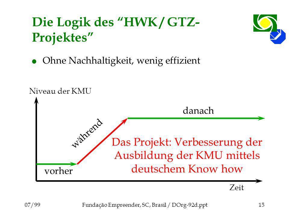Die Logik des HWK / GTZ-Projektes