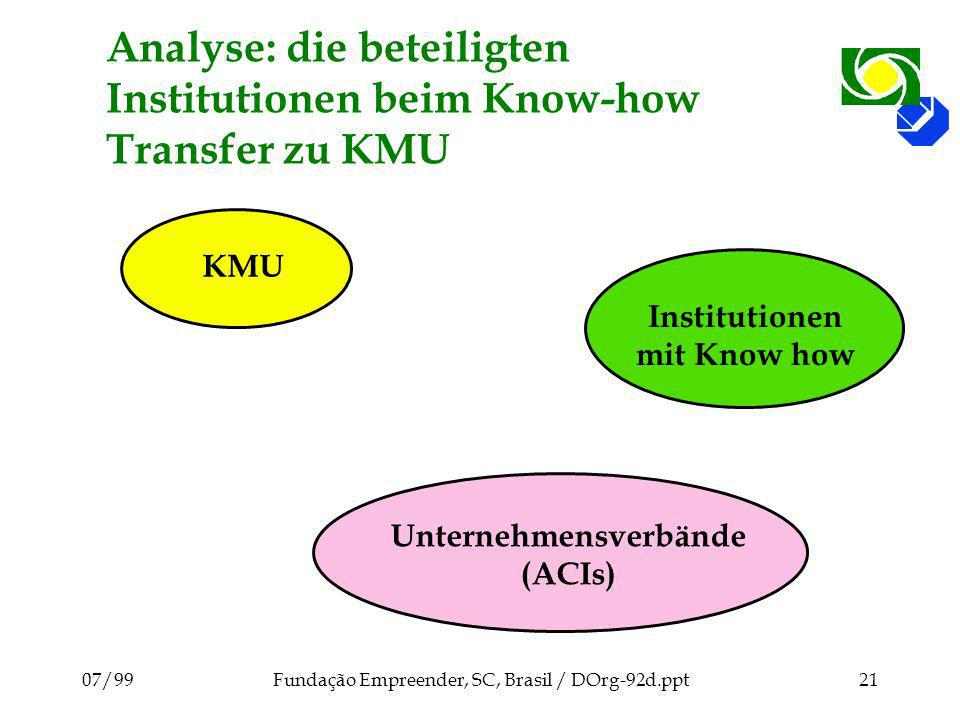 Analyse: die beteiligten Institutionen beim Know-how Transfer zu KMU
