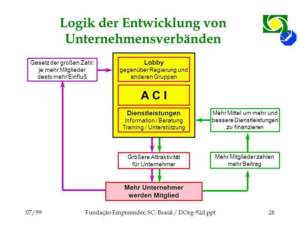 Logik der Entwicklung von Unternehmensverbänden