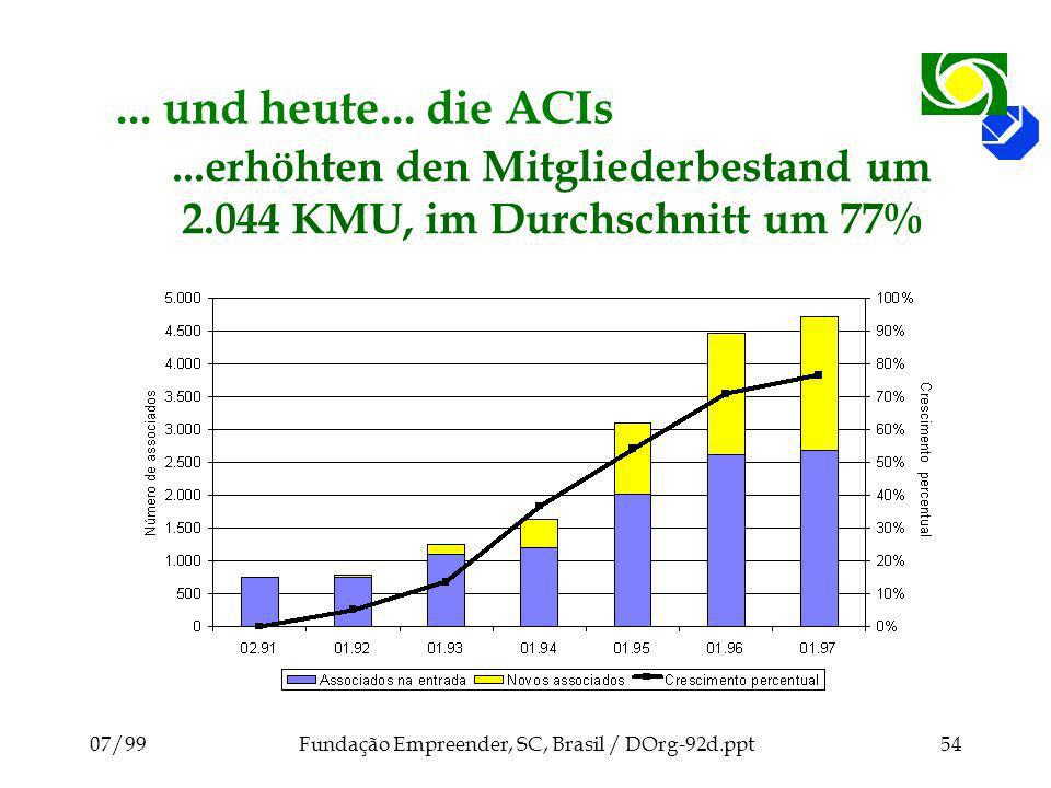 ...erhöhten den Mitgliederbestand um 2.044 KMU, im Durchschnitt um 77%