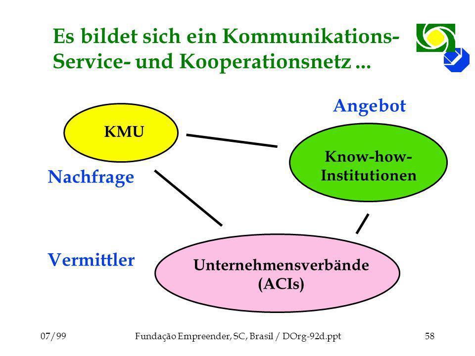 Es bildet sich ein Kommunikations-Service- und Kooperationsnetz ...