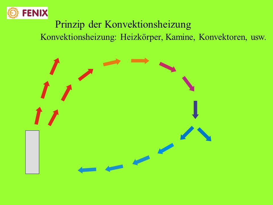 Prinzip der Konvektionsheizung