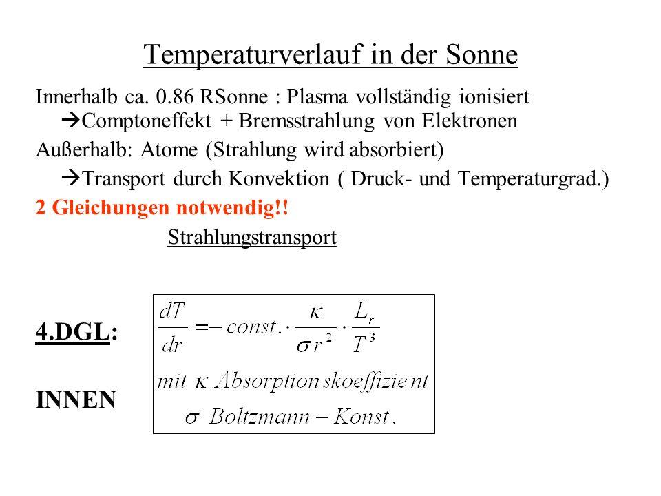 Temperaturverlauf in der Sonne