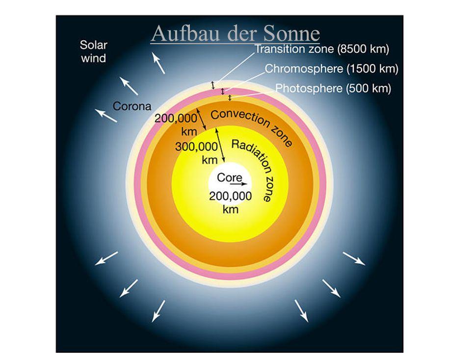 Aufbau der Sonne
