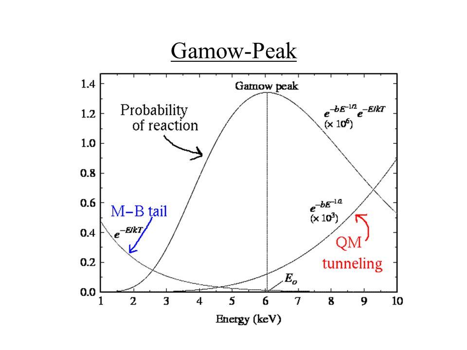 Gamow-Peak