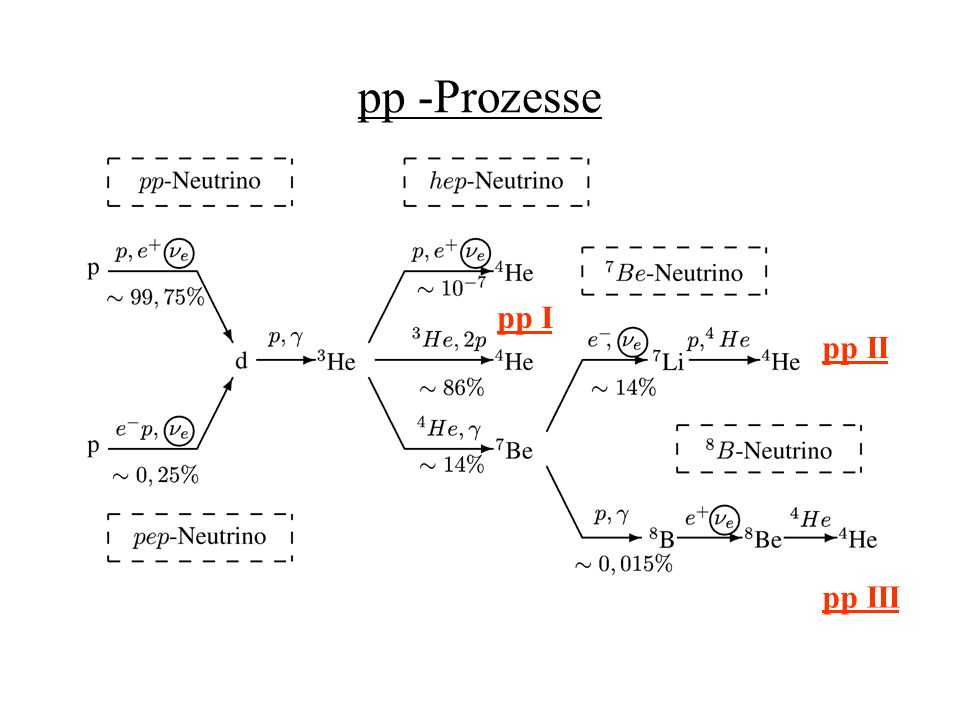 pp -Prozesse pp I pp II pp III