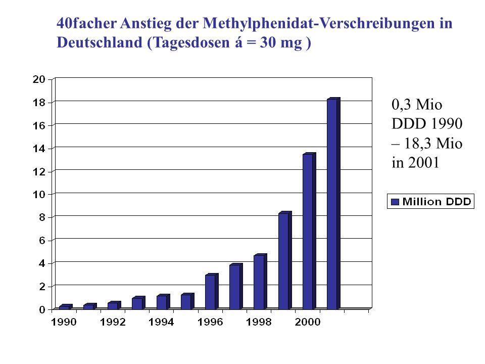 40facher Anstieg der Methylphenidat-Verschreibungen in Deutschland (Tagesdosen á = 30 mg )