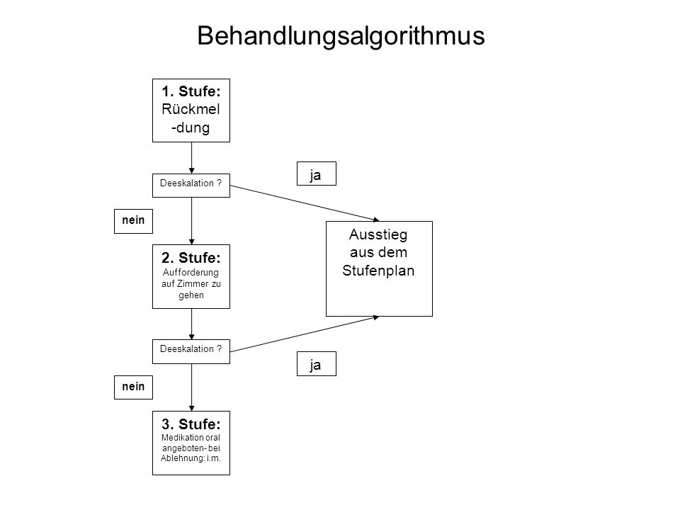 Behandlungsalgorithmus