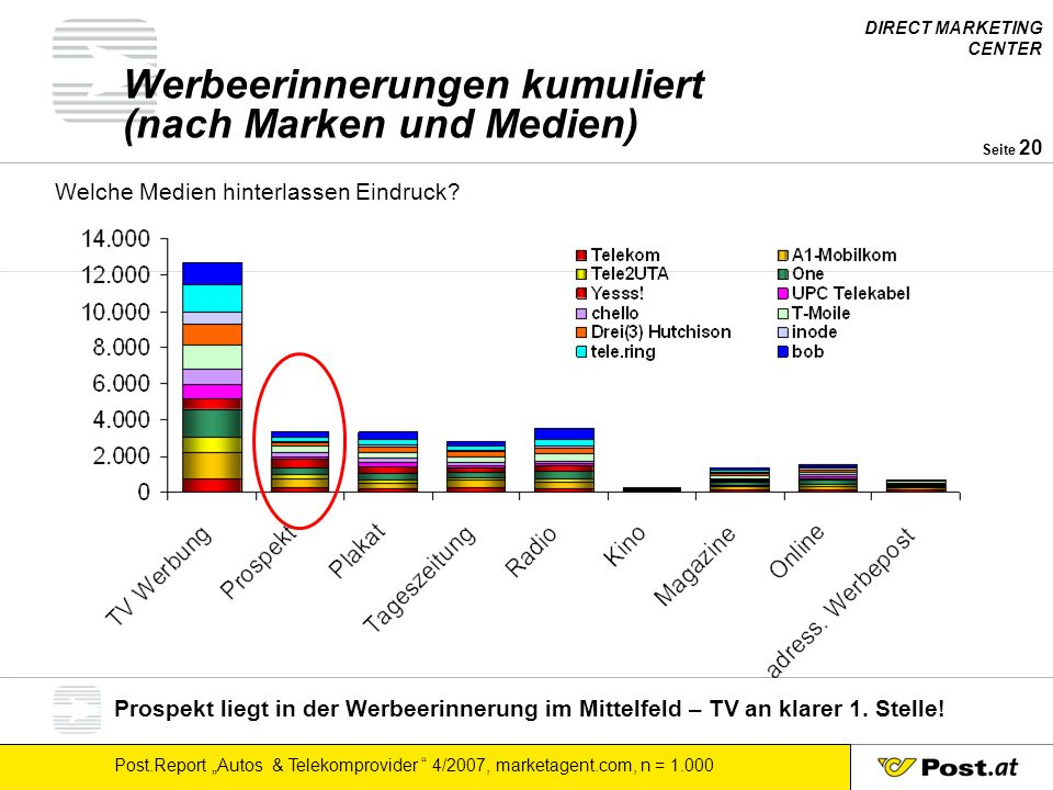 Werbeerinnerungen kumuliert (nach Marken und Medien)