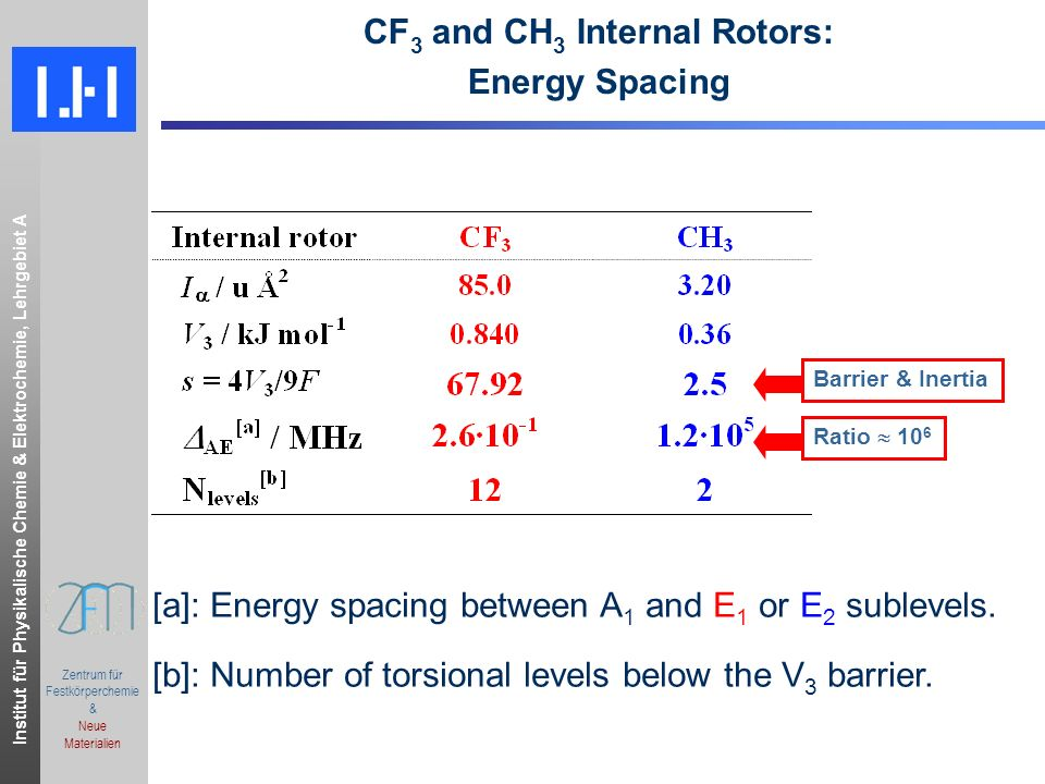 CF3 and CH3 Internal Rotors: