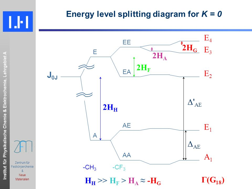 Energy level splitting diagram for K = 0