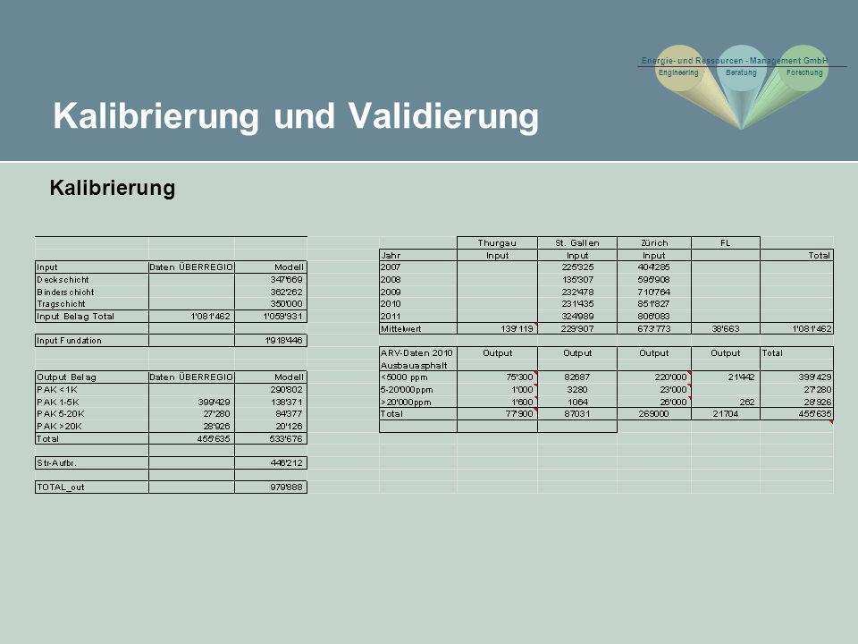 Kalibrierung und Validierung