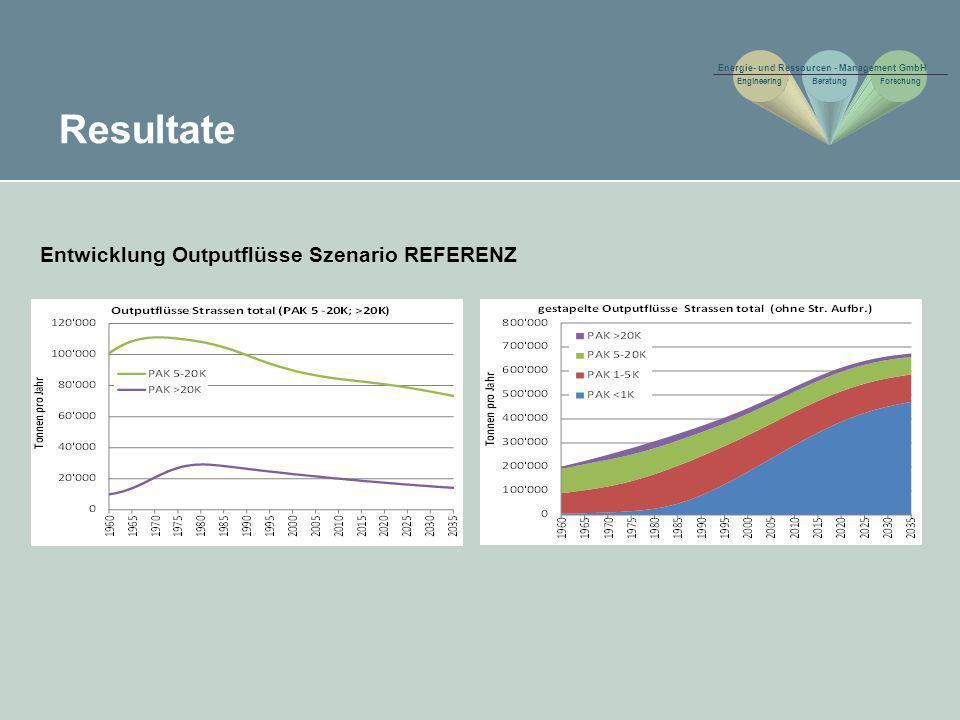 Resultate Entwicklung Outputflüsse Szenario REFERENZ