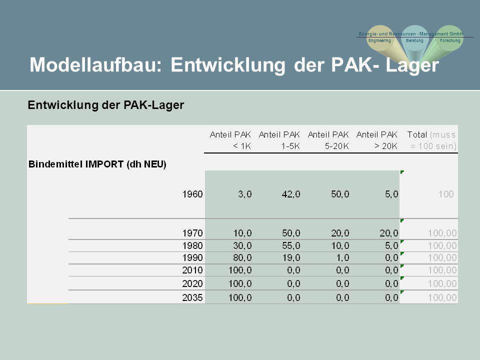 Modellaufbau: Entwicklung der PAK- Lager