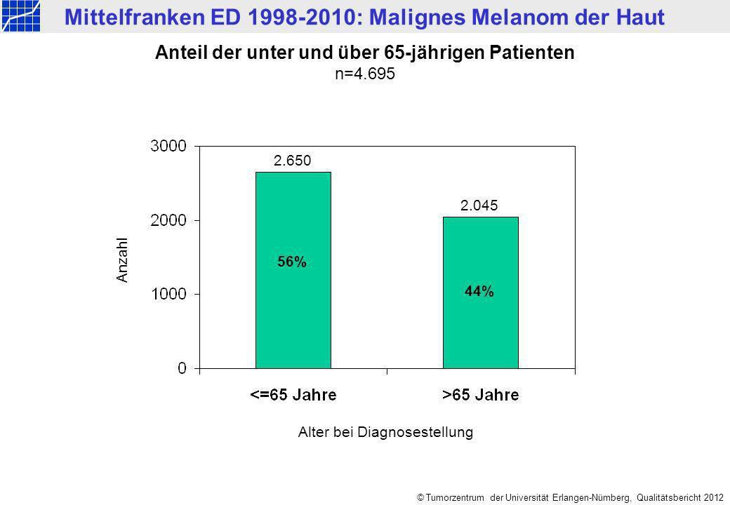 Anteil der unter und über 65-jährigen Patienten