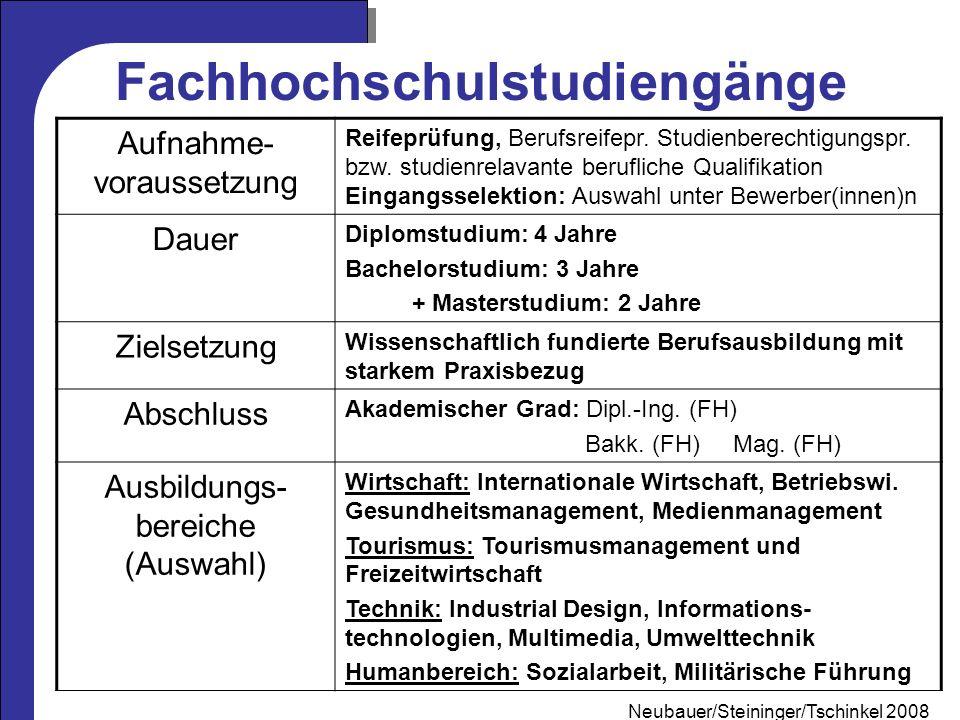 Fachhochschulstudiengänge
