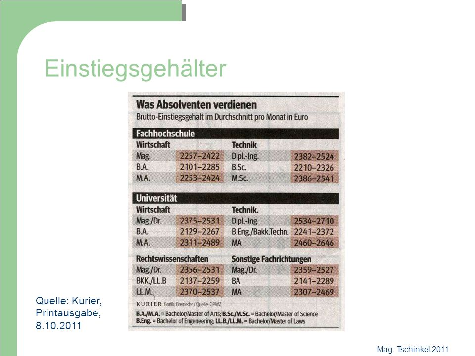 Einstiegsgehälter Quelle: Kurier, Printausgabe, 8.10.2011