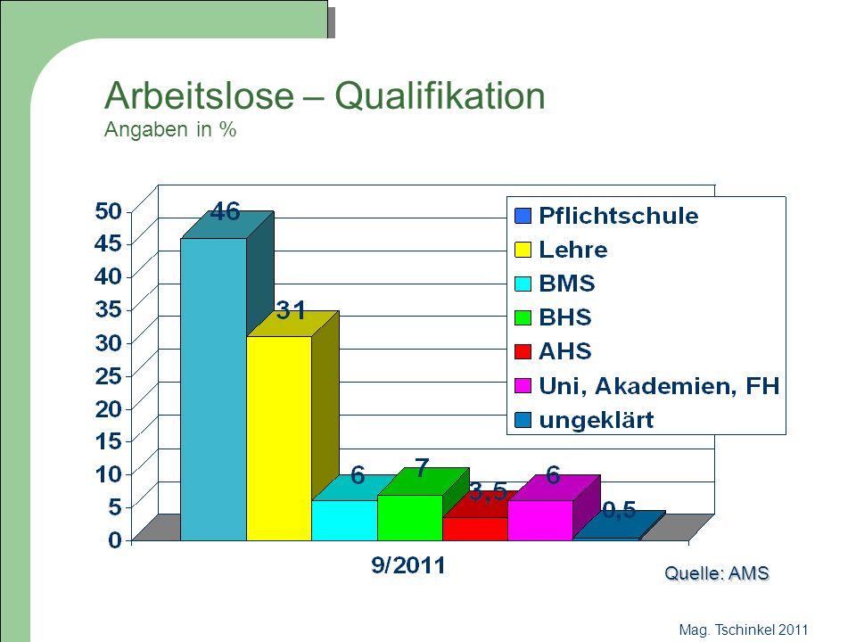 Arbeitslose – Qualifikation Angaben in %