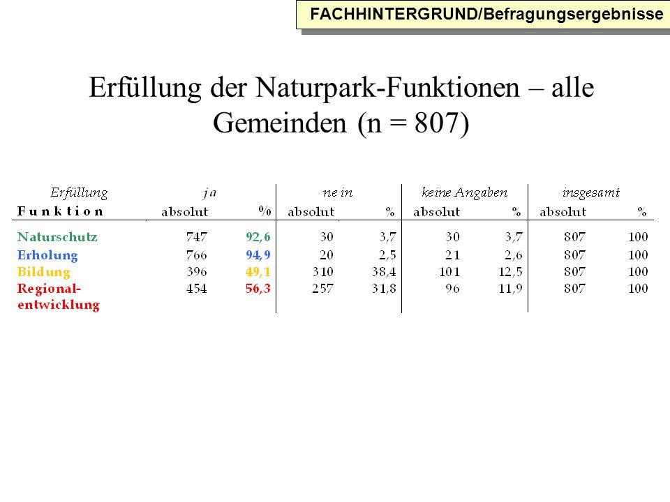 Erfüllung der Naturpark-Funktionen – alle Gemeinden (n = 807)