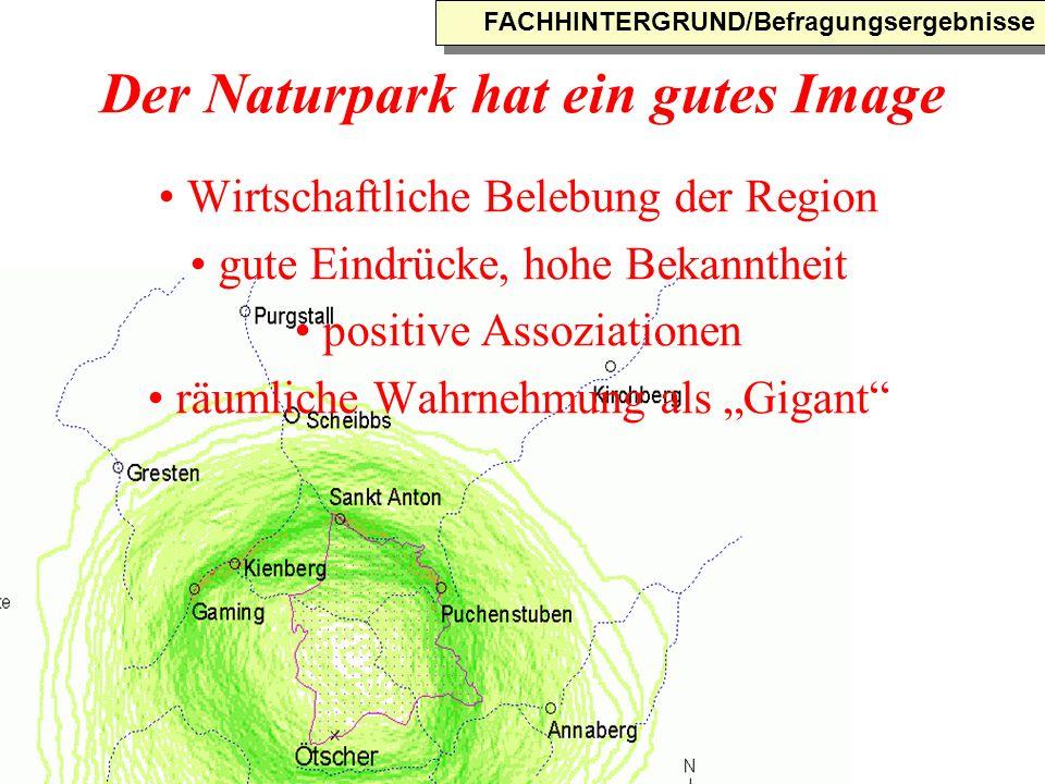Der Naturpark hat ein gutes Image