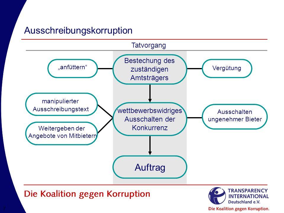 Ausschreibungskorruption