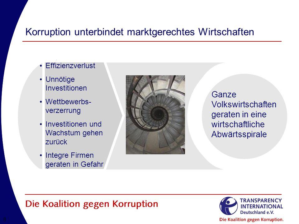 Korruption unterbindet marktgerechtes Wirtschaften