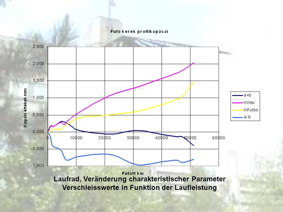 Laufrad, Veränderung charakteristischer Parameter