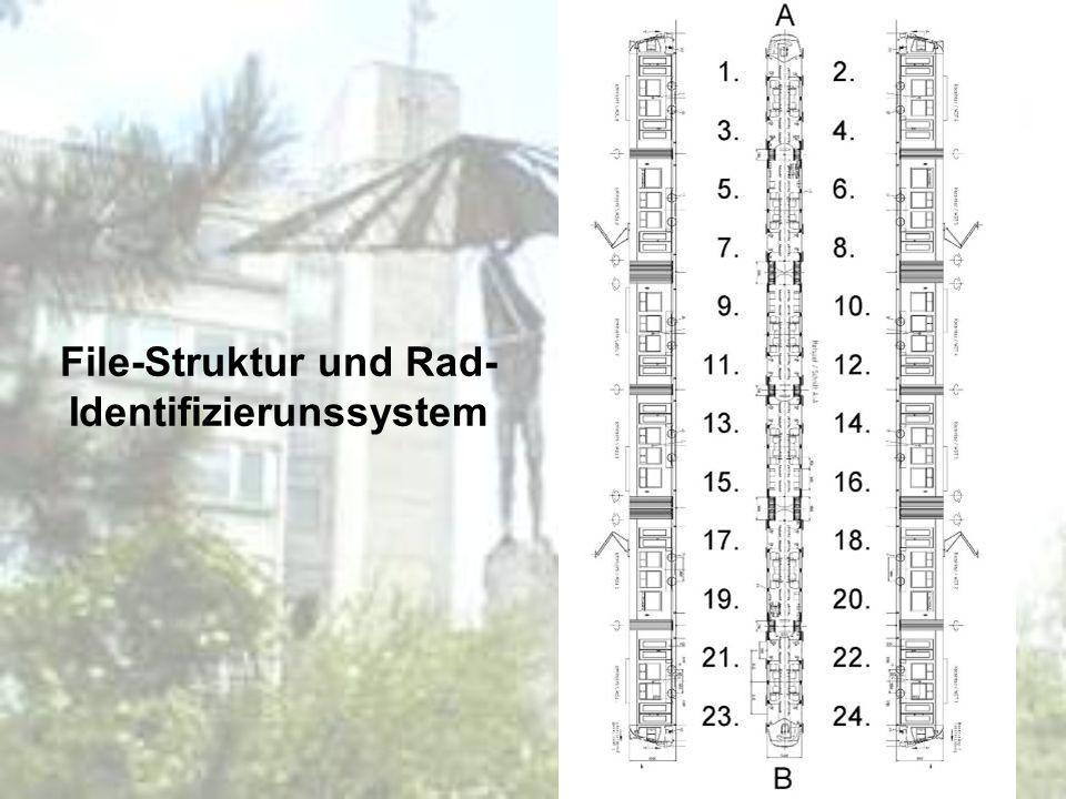File-Struktur und Rad-Identifizierunssystem