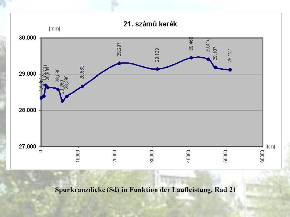 Spurkranzdicke (Sd) in Funktion der Laufleistung, Rad 21