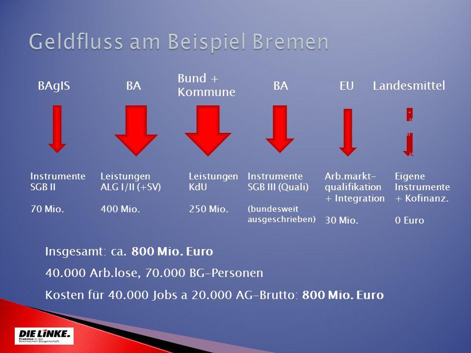 Geldfluss am Beispiel Bremen