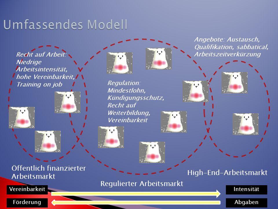 Umfassendes Modell Öffentlich finanzierter Arbeitsmarkt