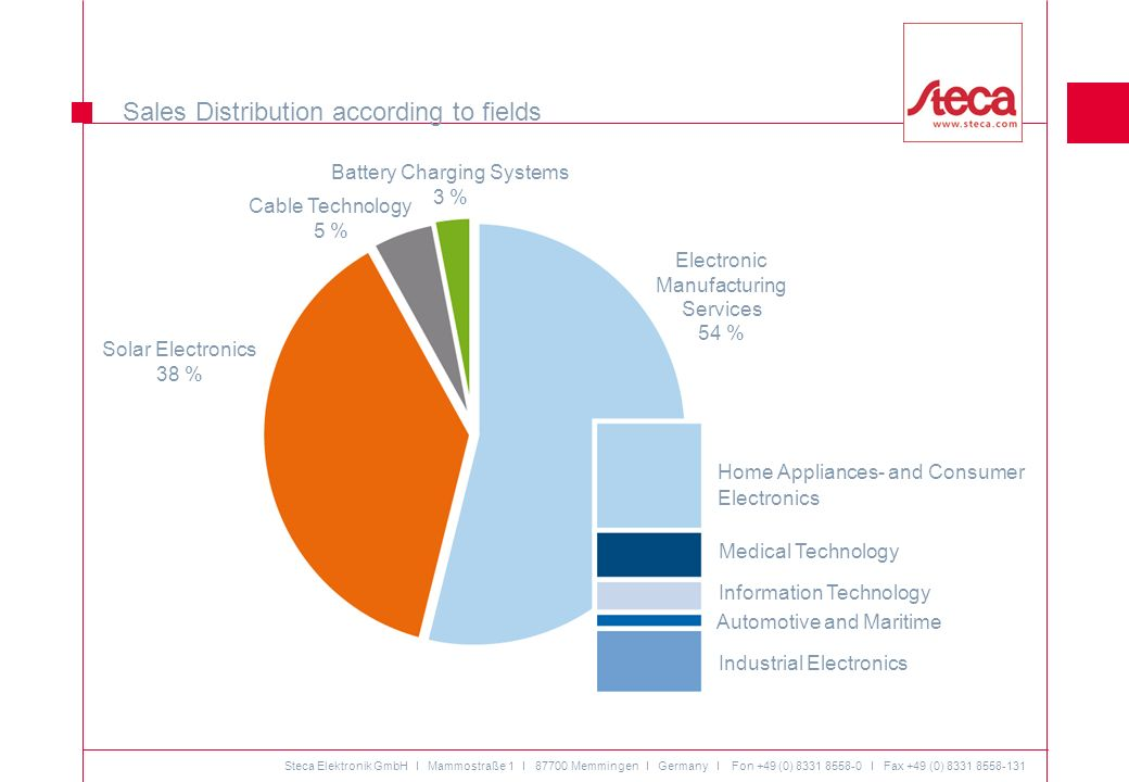 Sales Distribution according to fields