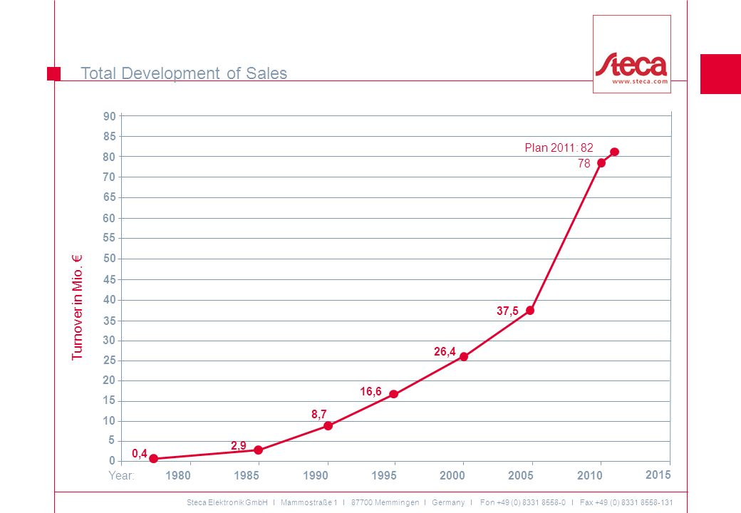 Total Development of Sales