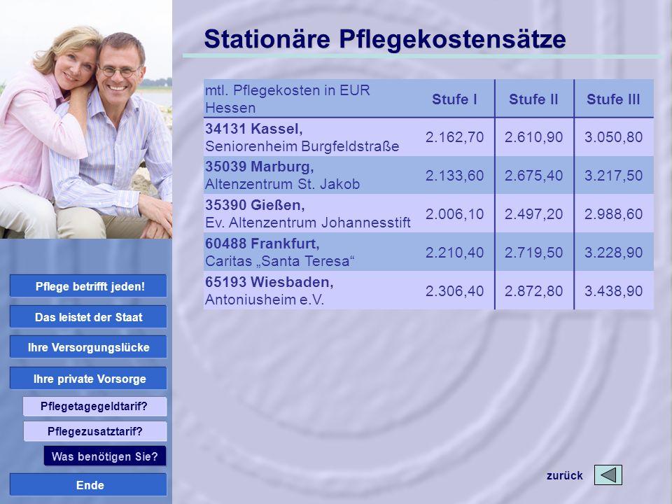 Stationäre Pflegekostensätze