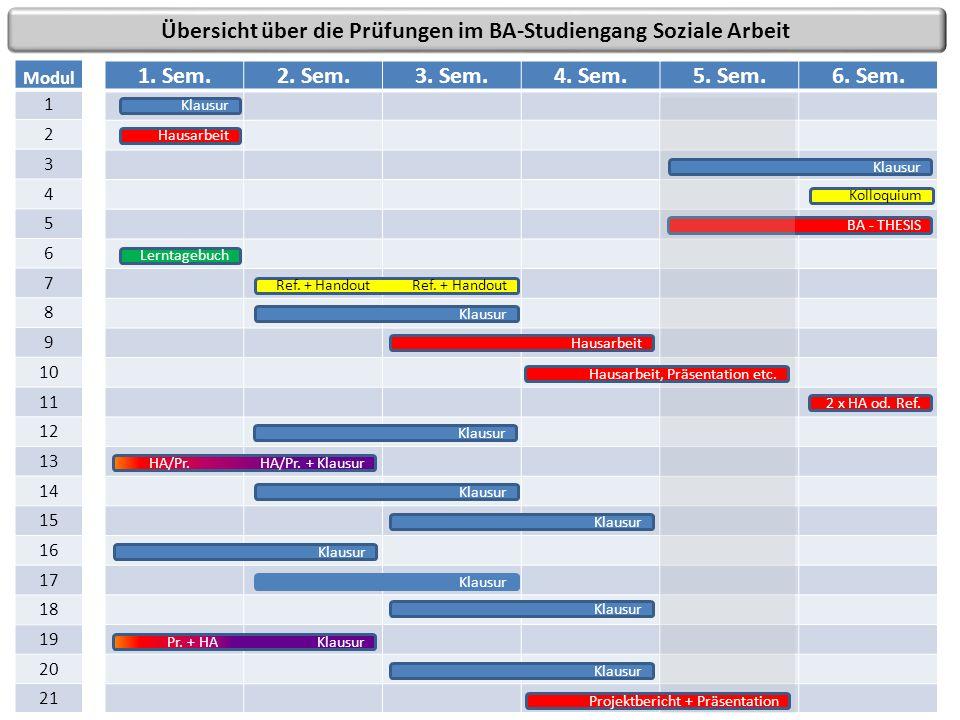 Übersicht über die Prüfungen im BA-Studiengang Soziale Arbeit