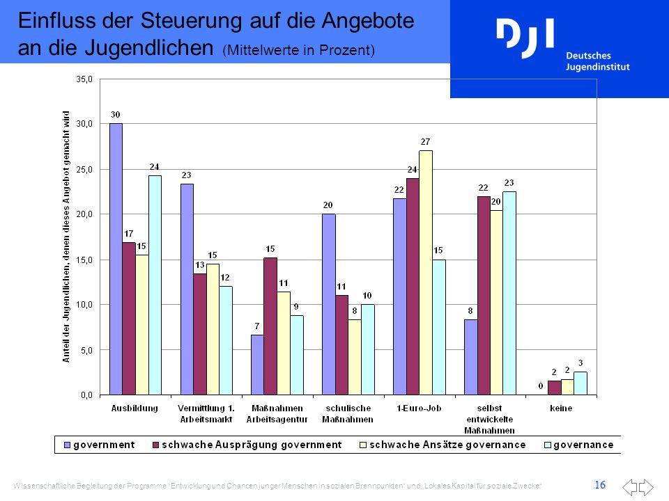 Einfluss der Steuerung auf die Angebote an die Jugendlichen (Mittelwerte in Prozent)