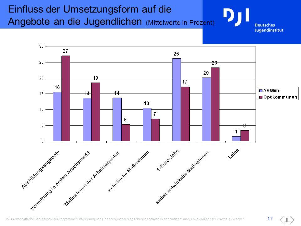 Einfluss der Umsetzungsform auf die Angebote an die Jugendlichen (Mittelwerte in Prozent)