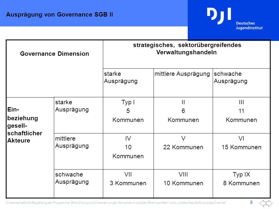 Ausprägung von Governance SGB II