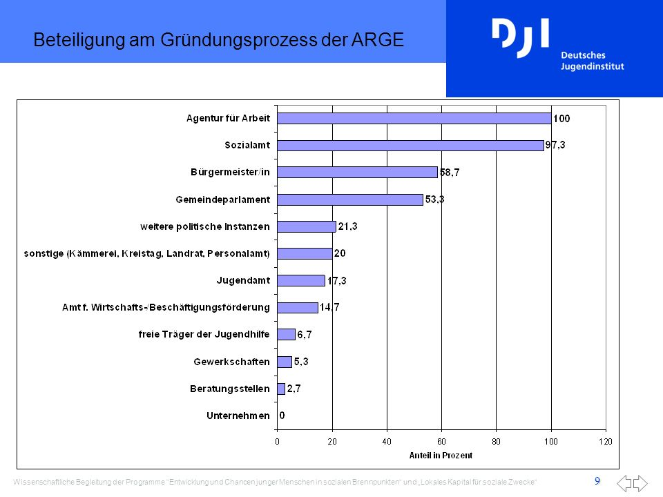 Beteiligung am Gründungsprozess der ARGE