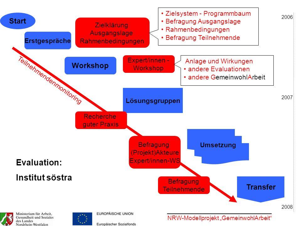Evaluation: Institut söstra Start Workshop Transfer